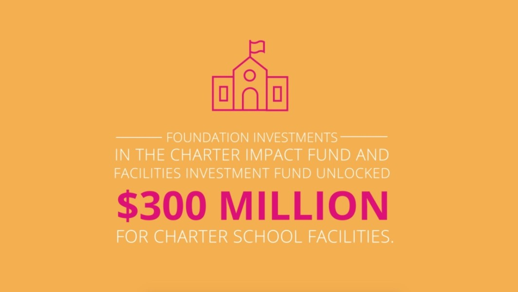 $300 Million for Charter School Facilities Graphic 2018 Annual Report