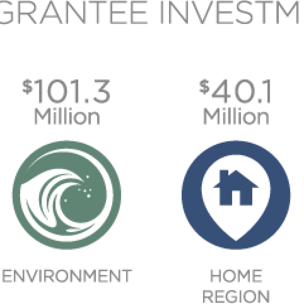 2014 Grant Investments